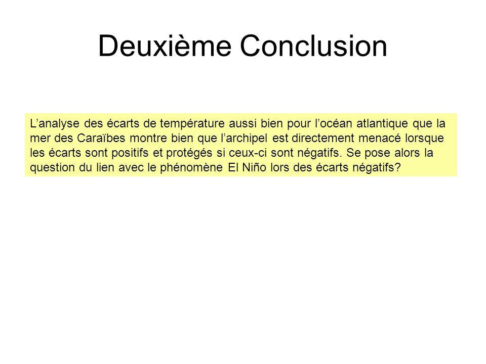Deuxième Conclusion Lanalyse des écarts de température aussi bien pour locéan atlantique que la mer des Caraïbes montre bien que larchipel est directe