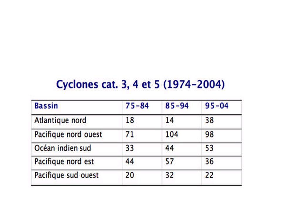 Concernant les catégories 4 et 5, les deux régions ayant connu des tendances les plus significatives des deux dernières décennies (Nord-Atlantique, Pacifique Nord- Est) ne montrent pas de tendances claires (47 cyclones sur la période 1986-1995, 48 cyclones sur la période 1996-2006).