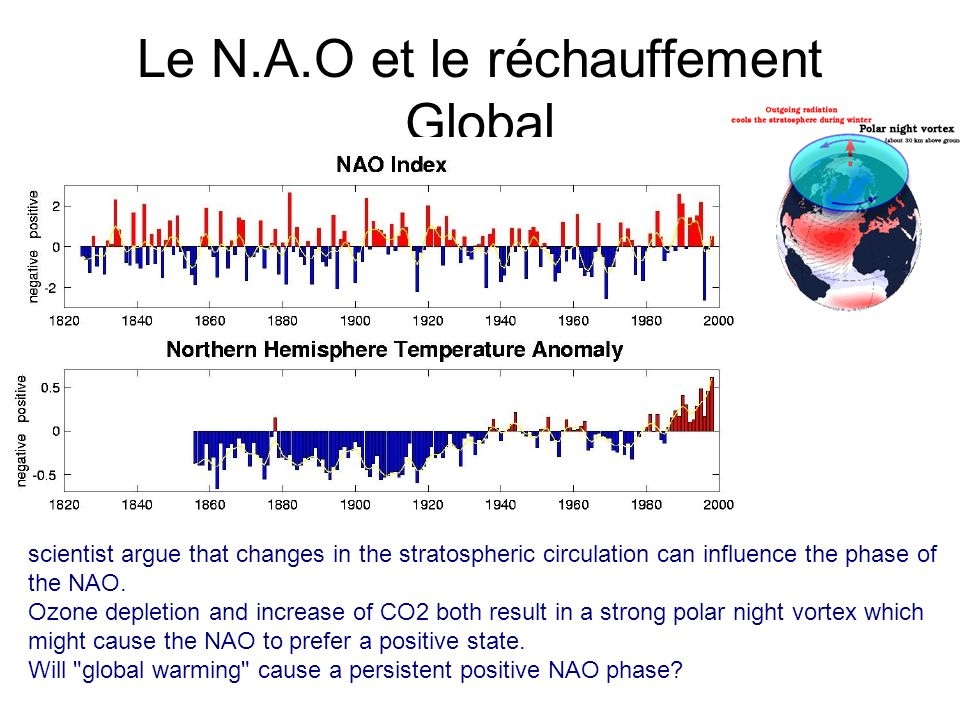 Le N.A.O et le réchauffement Global scientist argue that changes in the stratospheric circulation can influence the phase of the NAO. Ozone depletion