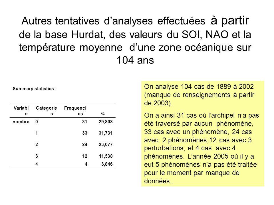 Autres tentatives danalyses effectuées à partir de la base Hurdat, des valeurs du SOI, NAO et la température moyenne dune zone océanique sur 104 ans S