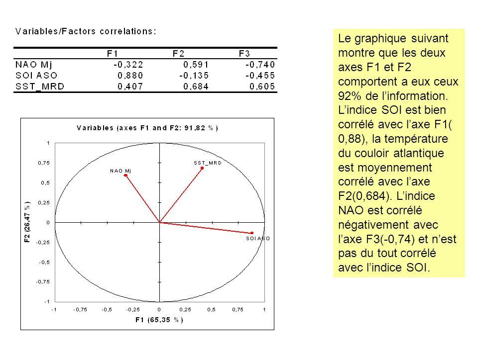 Le graphique suivant montre que les deux axes F1 et F2 comportent a eux ceux 92% de linformation. Lindice SOI est bien corrélé avec laxe F1( 0,88), la