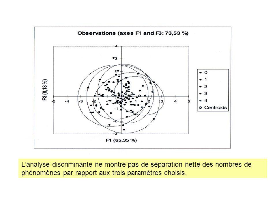 Lanalyse discriminante ne montre pas de séparation nette des nombres de phénomènes par rapport aux trois paramètres choisis.