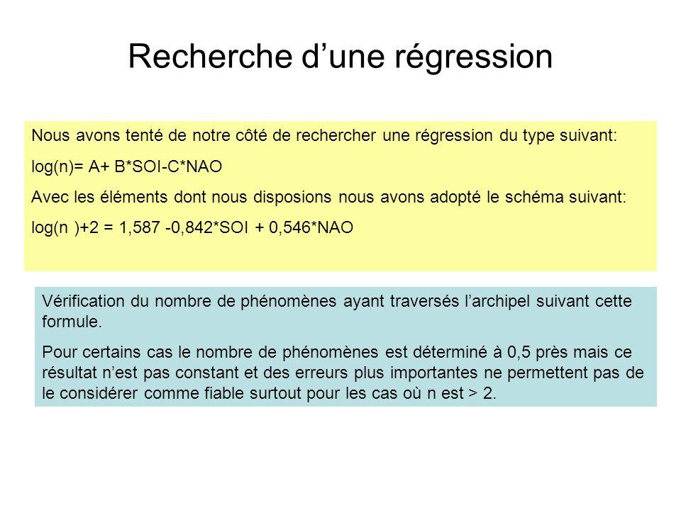 Recherche dune régression Nous avons tenté de notre côté de rechercher une régression du type suivant: log(n)= A+ B*SOI-C*NAO Avec les éléments dont n