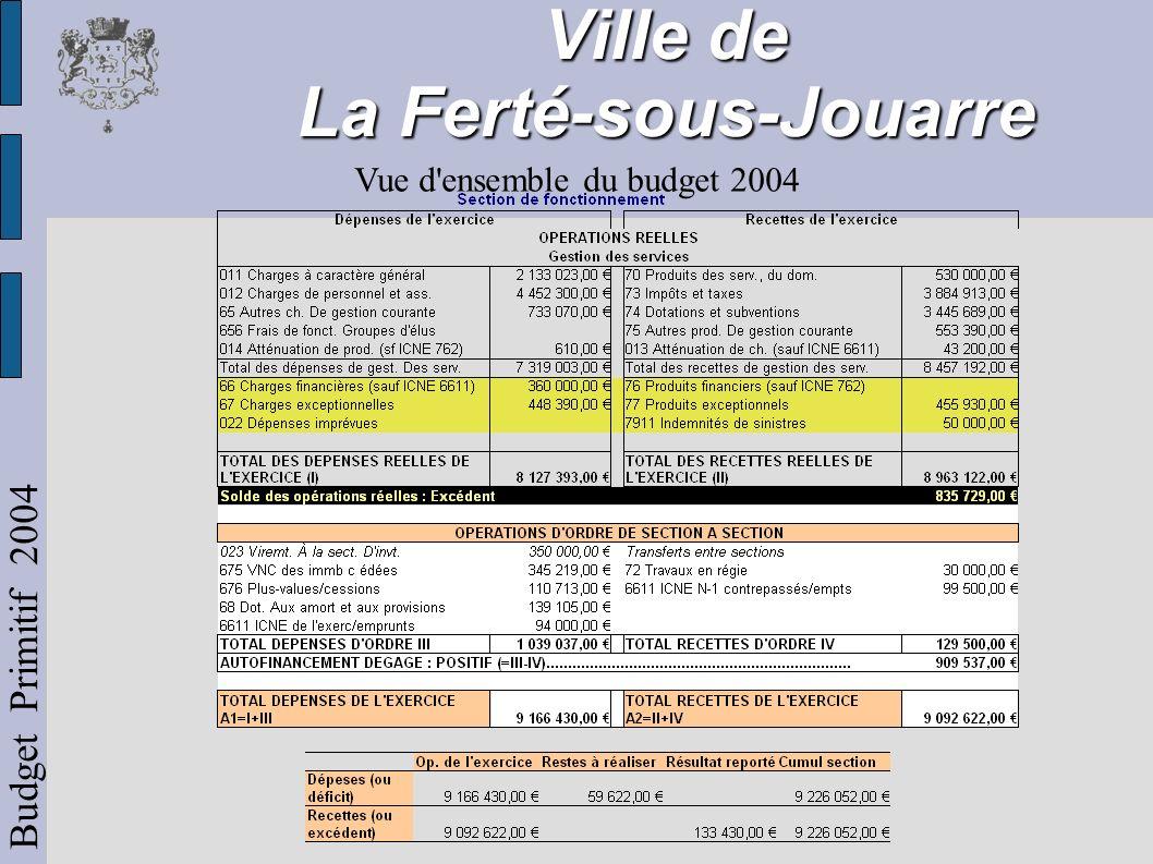 Ville de La Ferté-sous-Jouarre Budget Primitif 2004 Vue d ensemble du budget 2004