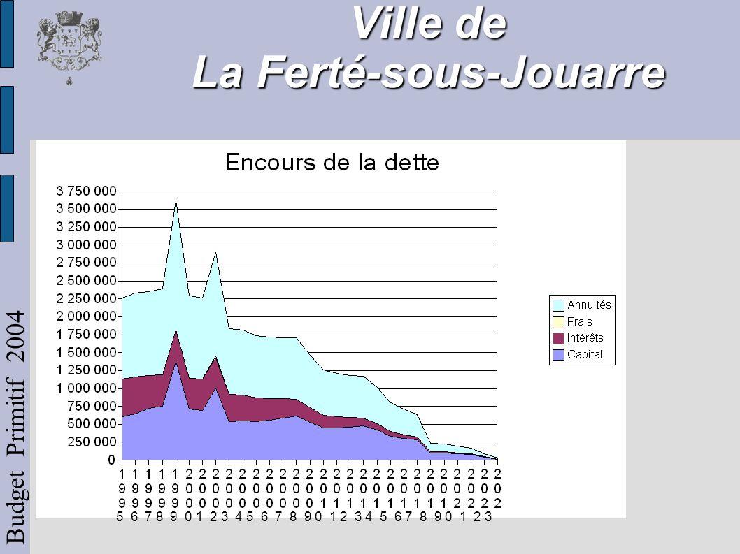 Ville de La Ferté-sous-Jouarre Budget Primitif 2004 Faiblesse de la taxe professionnelle mais remontée depuis 2002, lente mais significative.