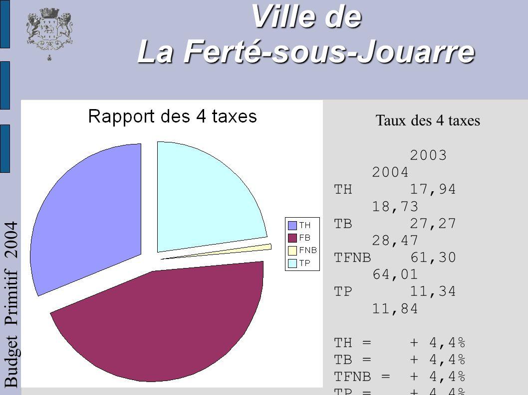 Ville de La Ferté-sous-Jouarre Budget Primitif 2004 Taux des 4 taxes 2003 2004 TH17,94 18,73 TB27,27 28,47 TFNB61,30 64,01 TP11,34 11,84 TH = + 4,4% TB = + 4,4% TFNB = + 4,4% TP = + 4,4%