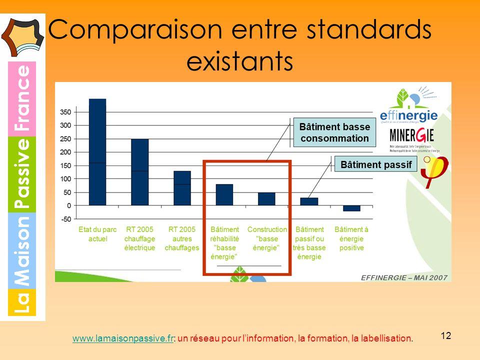 12 Comparaison entre standards existants www.lamaisonpassive.frwww.lamaisonpassive.fr: un réseau pour linformation, la formation, la labellisation.