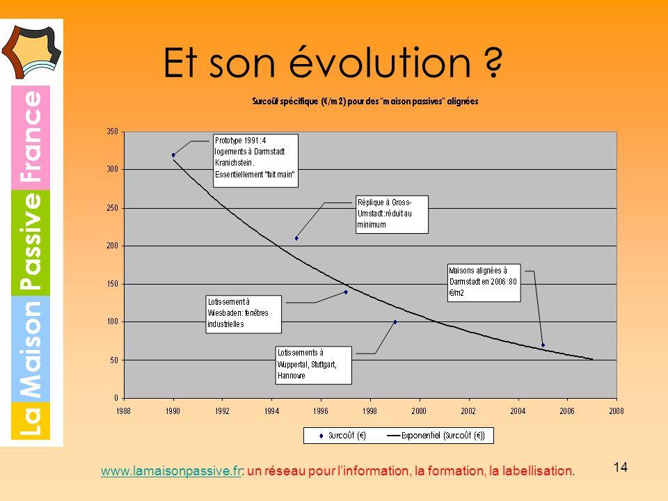 14 Et son évolution ? www.lamaisonpassive.frwww.lamaisonpassive.fr: un réseau pour linformation, la formation, la labellisation.
