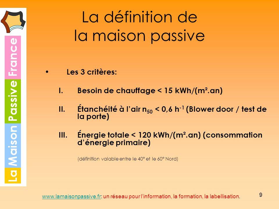 9 La définition de la maison passive Les 3 critères: I.Besoin de chauffage < 15 kWh/(m².an) II.Étanchéité à lair n 50 < 0,6 h -1 (Blower door / test d