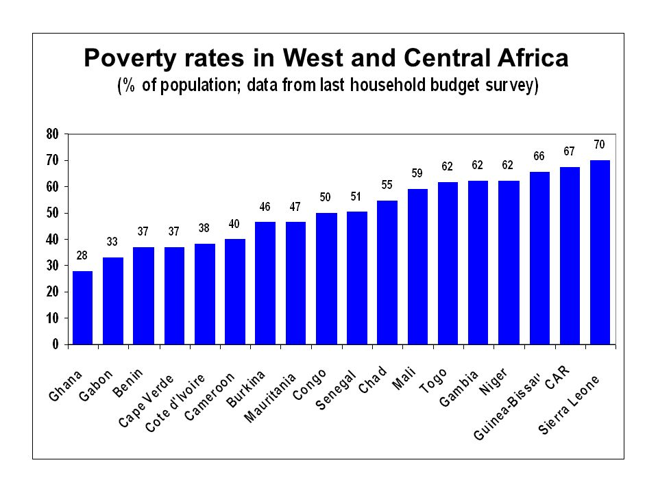 Inequities and poverty in WCAR 55% of the population lives on less than 1.25 US dollar per day 76% of the population lives on less than 2 US dollar per day HDI: out of the 24 countries, 15 have a low human development In 9 countries the life expectancy at birth is less than 60 years, in 8 countries this fall to less than 50 years.