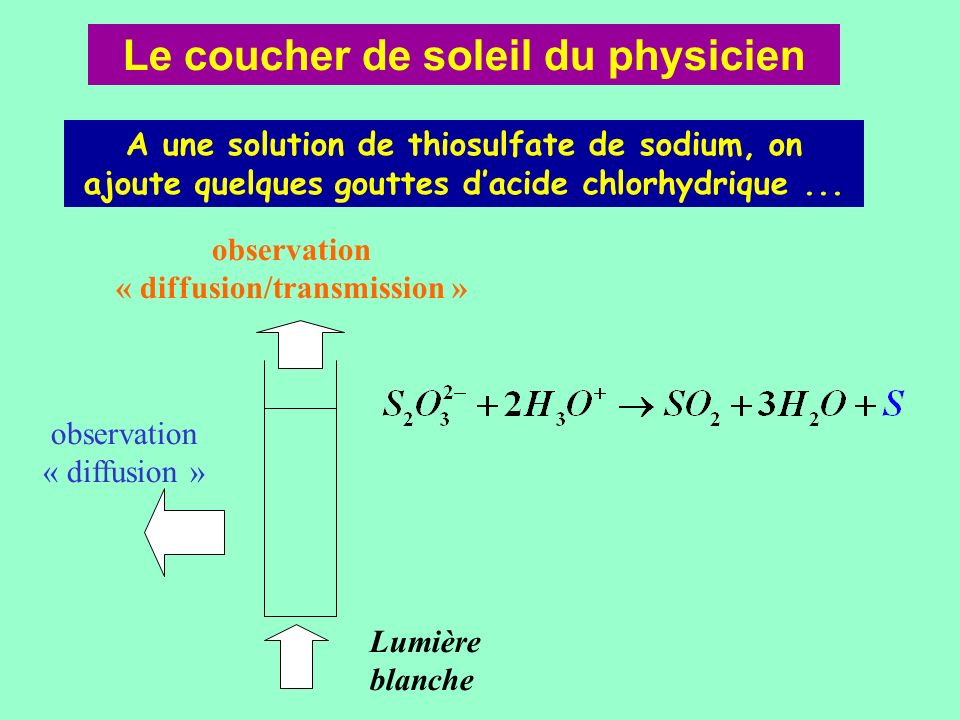 Le coucher de soleil du physicien A une solution de thiosulfate de sodium, on ajoute quelques gouttes dacide chlorhydrique... Lumière blanche observat