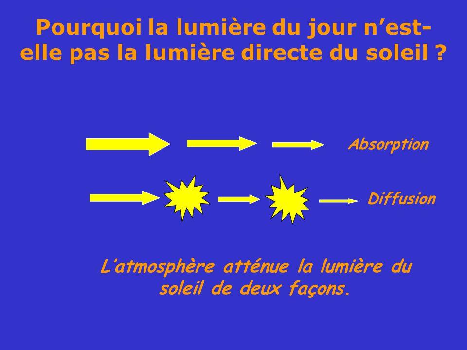 Pourquoi la lumière du jour nest- elle pas la lumière directe du soleil ? Absorption Diffusion Latmosphère atténue la lumière du soleil de deux façons