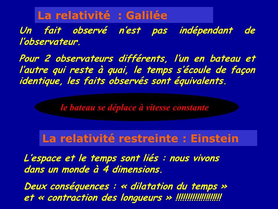 La relativité : Galilée Lespace et le temps sont liés : nous vivons dans un monde à 4 dimensions. Deux conséquences : « dilatation du temps » et « con