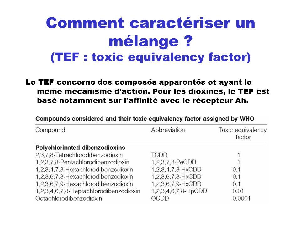 Comment caractériser un mélange ? (TEF : toxic equivalency factor) Le TEF concerne des composés apparentés et ayant le même mécanisme daction. Pour le