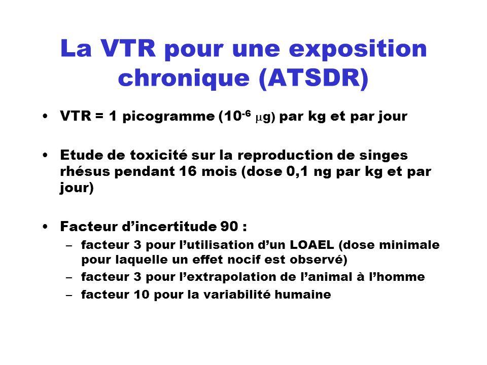 La VTR pour une exposition chronique (ATSDR) VTR = 1 picogramme (10 -6 g) par kg et par jour Etude de toxicité sur la reproduction de singes rhésus pe