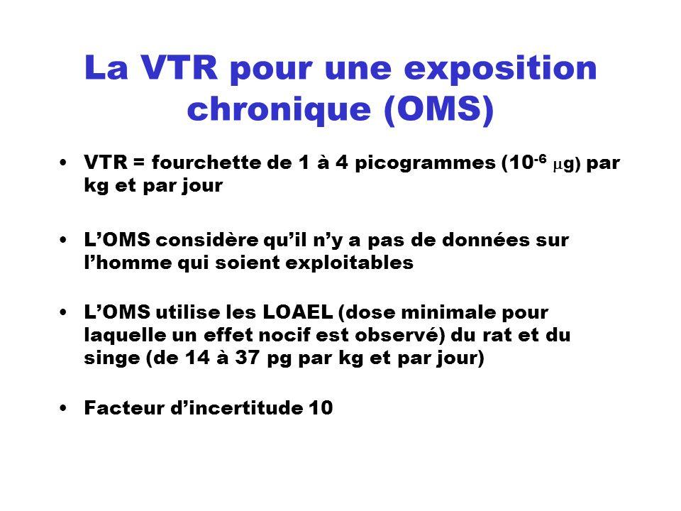 La VTR pour une exposition chronique (OMS) VTR = fourchette de 1 à 4 picogrammes (10 -6 g) par kg et par jour LOMS considère quil ny a pas de données