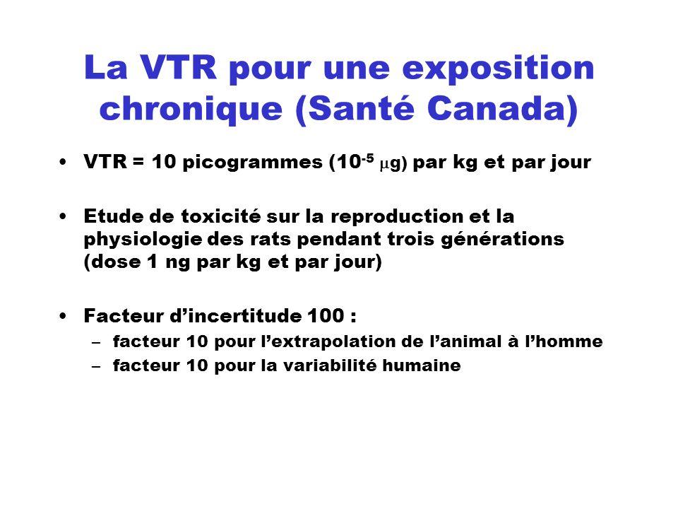 La VTR pour une exposition chronique (Santé Canada) VTR = 10 picogrammes (10 -5 g) par kg et par jour Etude de toxicité sur la reproduction et la phys