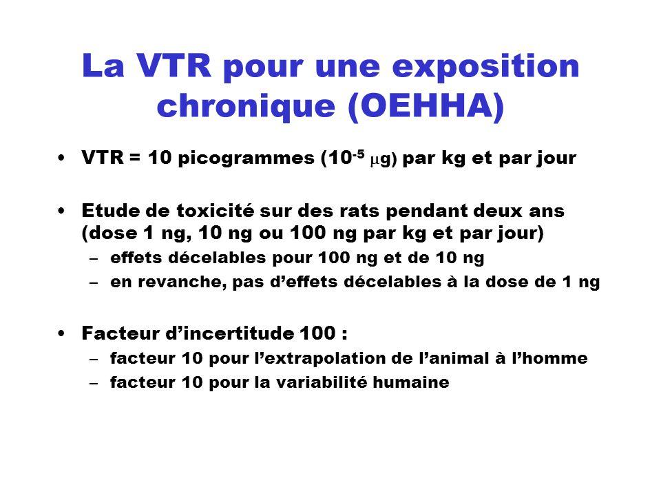 La VTR pour une exposition chronique (OEHHA) VTR = 10 picogrammes (10 -5 g) par kg et par jour Etude de toxicité sur des rats pendant deux ans (dose 1