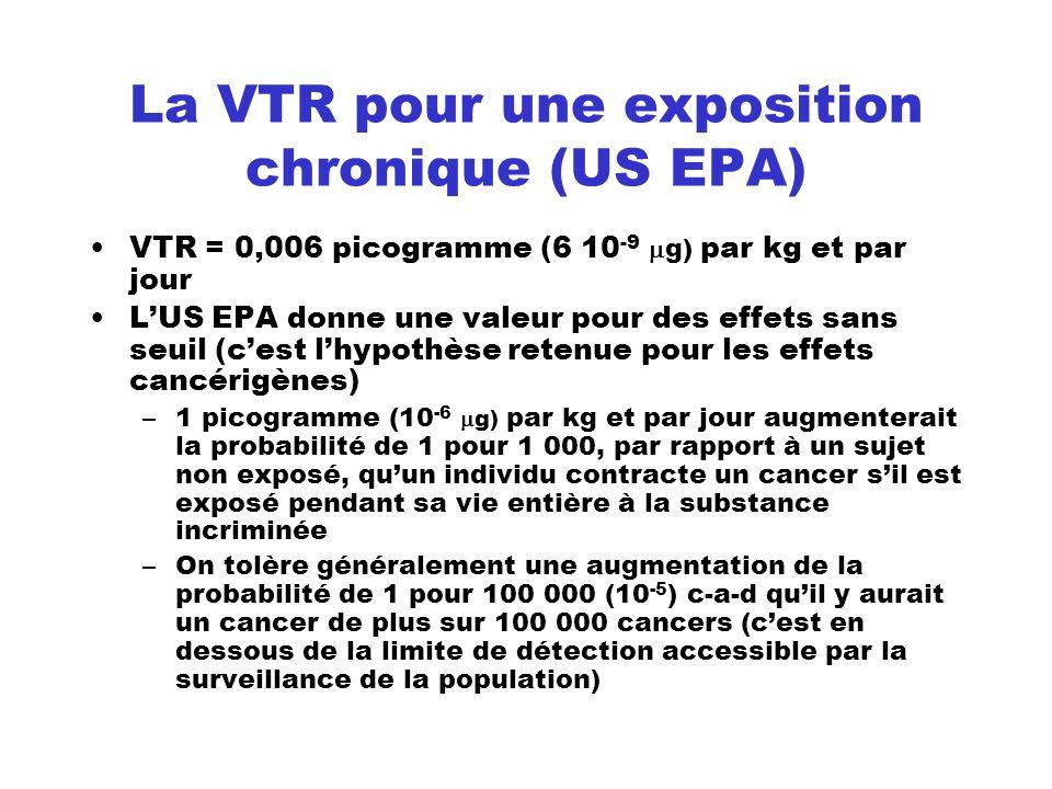 La VTR pour une exposition chronique (US EPA) VTR = 0,006 picogramme (6 10 -9 g) par kg et par jour LUS EPA donne une valeur pour des effets sans seui