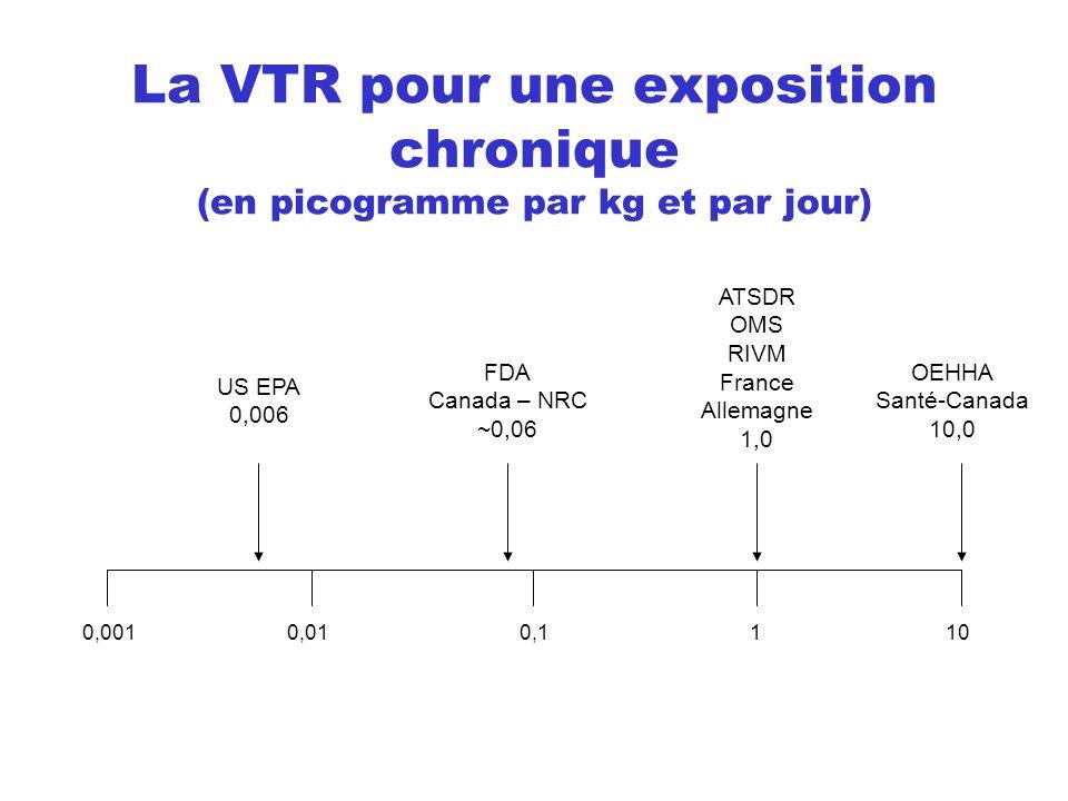 La VTR pour une exposition chronique (en picogramme par kg et par jour) US EPA 0,006 OEHHA Santé-Canada 10,0 0,0010,010,11 ATSDR OMS RIVM France Allem