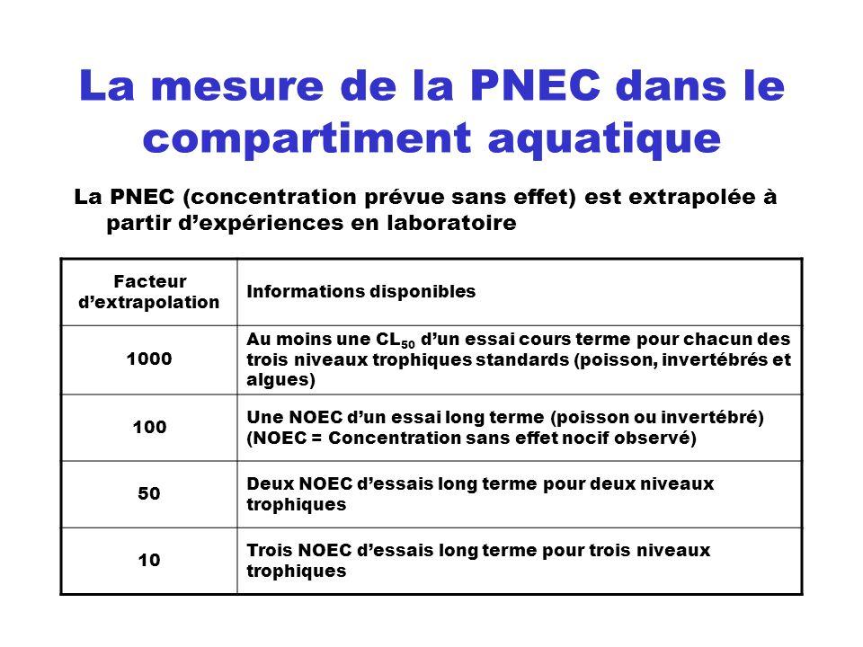 La mesure de la PNEC dans le compartiment aquatique La PNEC (concentration prévue sans effet) est extrapolée à partir dexpériences en laboratoire Fact