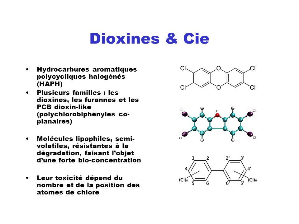 Dioxines & Cie Hydrocarbures aromatiques polycycliques halogénés (HAPH) Plusieurs familles : les dioxines, les furannes et les PCB dioxin-like (polych