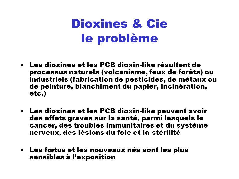 La réglementation des dioxines Dose hebdomadaire admissible (DHA) dite aussi dose hebdomadaire tolérable (DHT) La DHT est de 14 picogrammes par kg et par semaine (en équivalents toxiques de l Organisation mondiale de la santé) Une réduction des teneurs maximales pour ces substances est envisagée avant la fin 2008 Emissions dans lenvironnement Plafonnées à 0,1 nanogramme par mètre cube de fumées Plafonnées à 15 g par kg dans les déchets (Directive 2000/76/CE du 4 décembre 2000 et Règlement (CE) n° 1881/2006 du 19 décembre 2006)