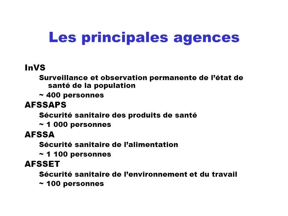 Les principales agences InVS Surveillance et observation permanente de létat de santé de la population ~ 400 personnes AFSSAPS Sécurité sanitaire des