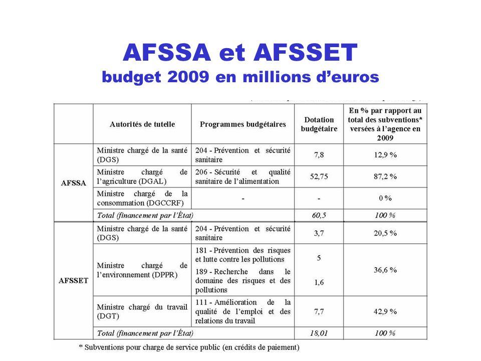 AFSSA et AFSSET budget 2009 en millions deuros