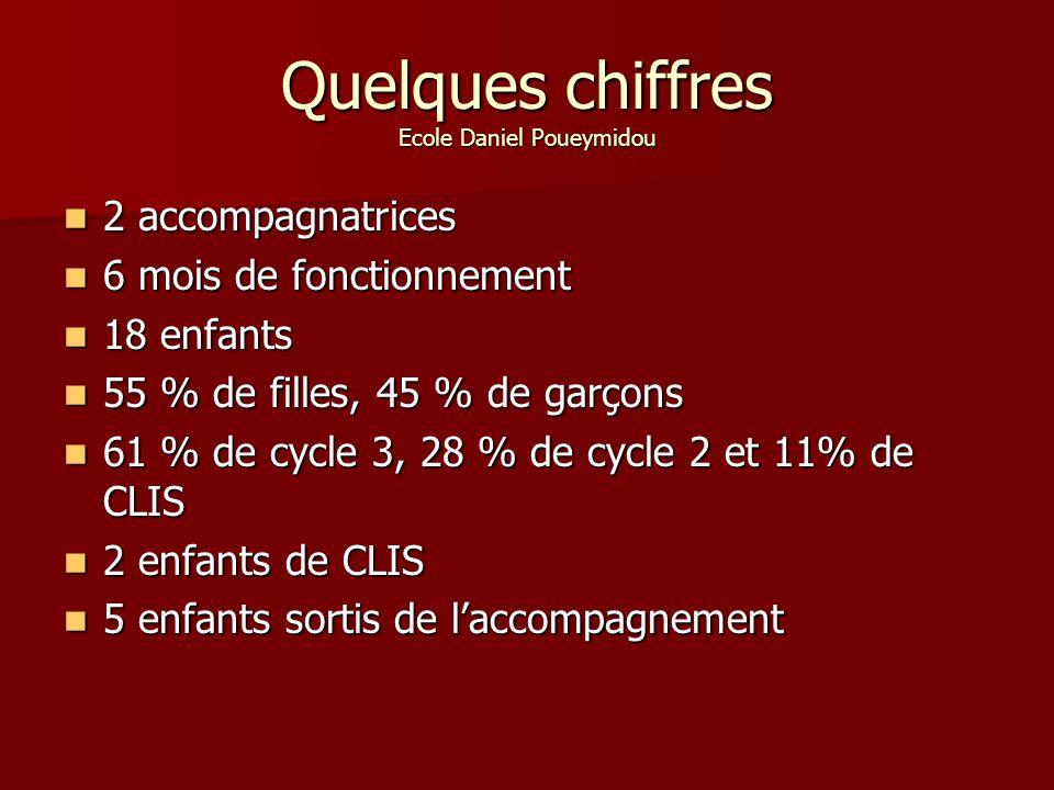 Quelques chiffres Ecole Daniel Poueymidou 2 accompagnatrices 2 accompagnatrices 6 mois de fonctionnement 6 mois de fonctionnement 18 enfants 18 enfants 55 % de filles, 45 % de garçons 55 % de filles, 45 % de garçons 61 % de cycle 3, 28 % de cycle 2 et 11% de CLIS 61 % de cycle 3, 28 % de cycle 2 et 11% de CLIS 2 enfants de CLIS 2 enfants de CLIS 5 enfants sortis de laccompagnement 5 enfants sortis de laccompagnement