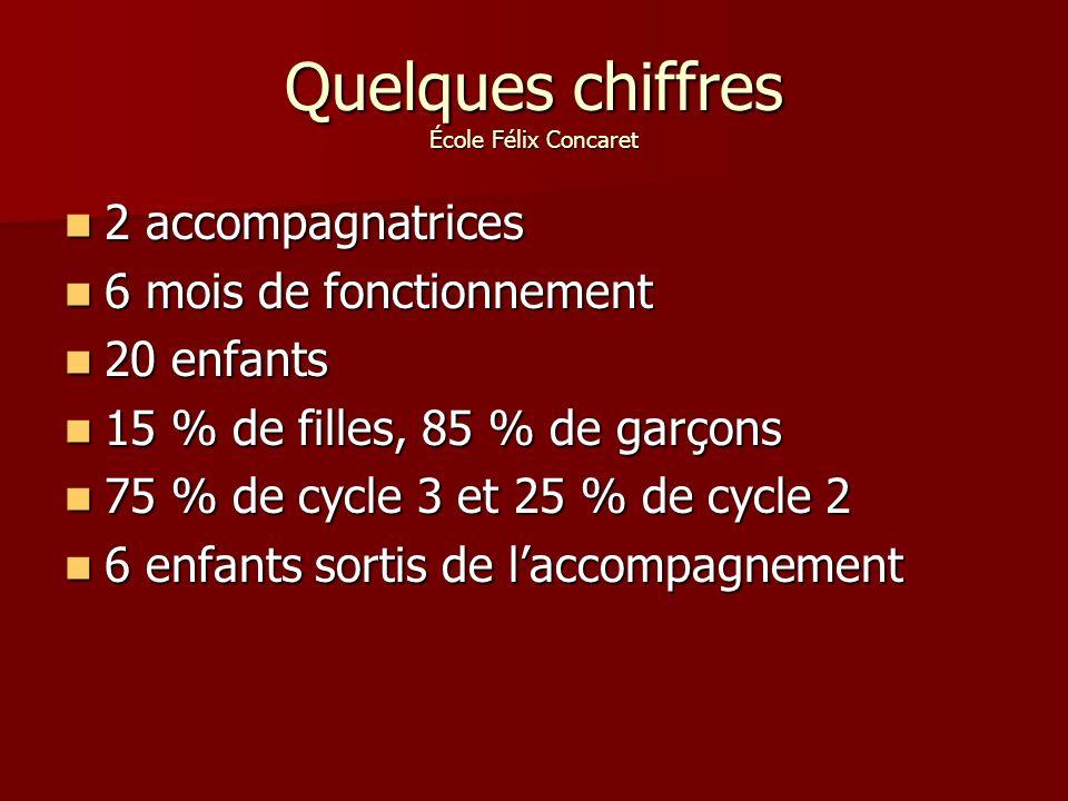Quelques chiffres École Félix Concaret 2 accompagnatrices 2 accompagnatrices 6 mois de fonctionnement 6 mois de fonctionnement 20 enfants 20 enfants 15 % de filles, 85 % de garçons 15 % de filles, 85 % de garçons 75 % de cycle 3 et 25 % de cycle 2 75 % de cycle 3 et 25 % de cycle 2 6 enfants sortis de laccompagnement 6 enfants sortis de laccompagnement
