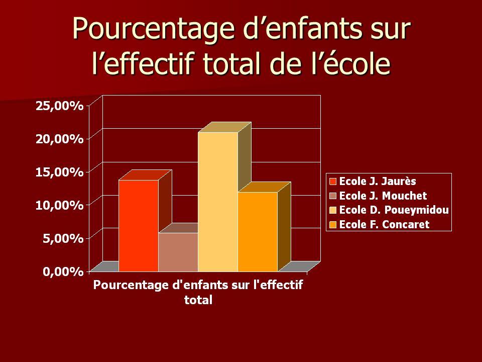 Pourcentage denfants sur leffectif total de lécole