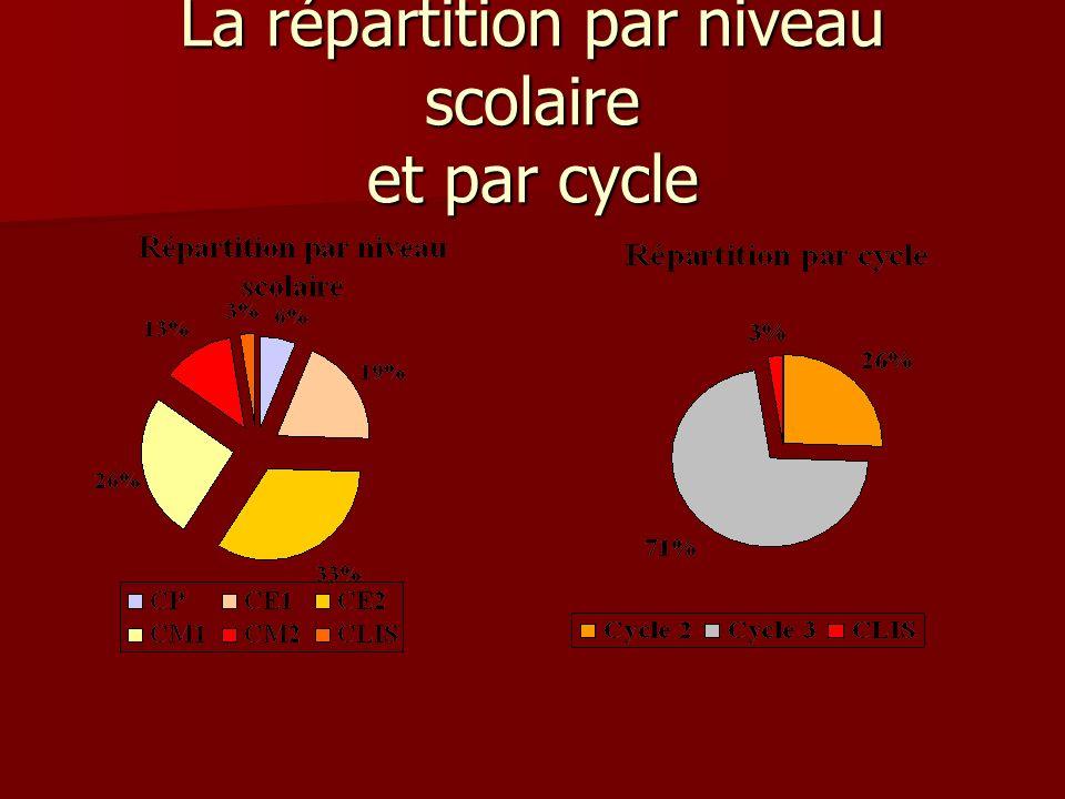 La répartition par niveau scolaire et par cycle