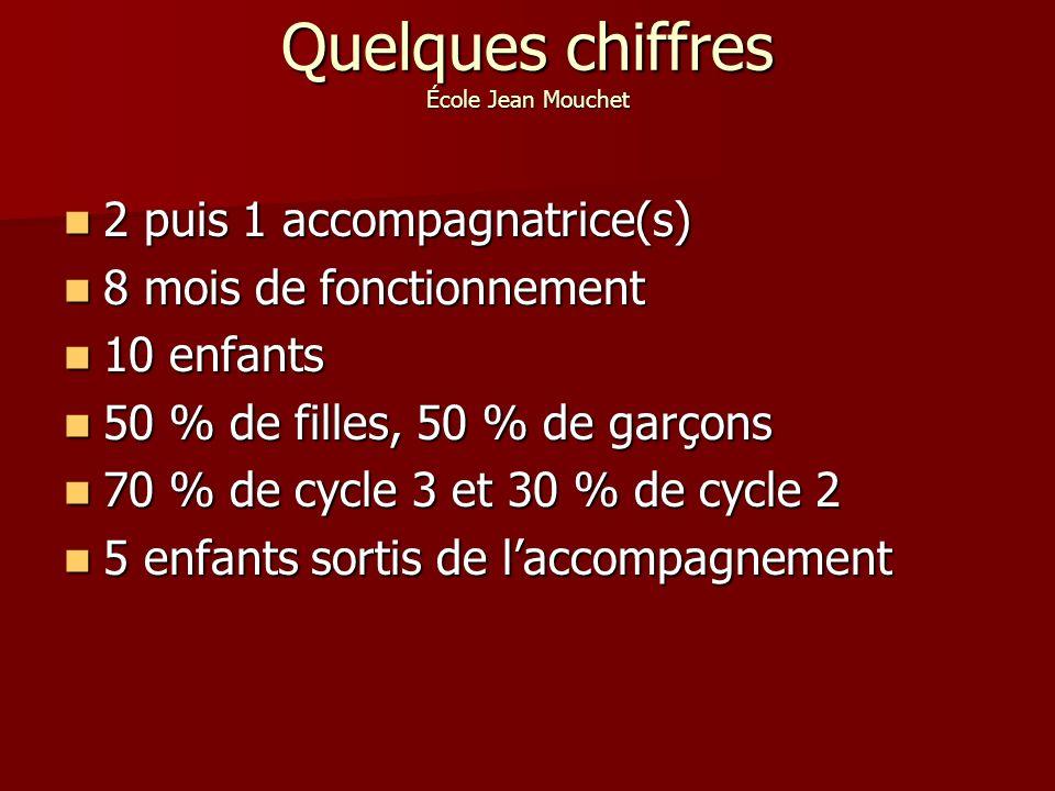 Quelques chiffres École Jean Mouchet 2 puis 1 accompagnatrice(s) 2 puis 1 accompagnatrice(s) 8 mois de fonctionnement 8 mois de fonctionnement 10 enfants 10 enfants 50 % de filles, 50 % de garçons 50 % de filles, 50 % de garçons 70 % de cycle 3 et 30 % de cycle 2 70 % de cycle 3 et 30 % de cycle 2 5 enfants sortis de laccompagnement 5 enfants sortis de laccompagnement