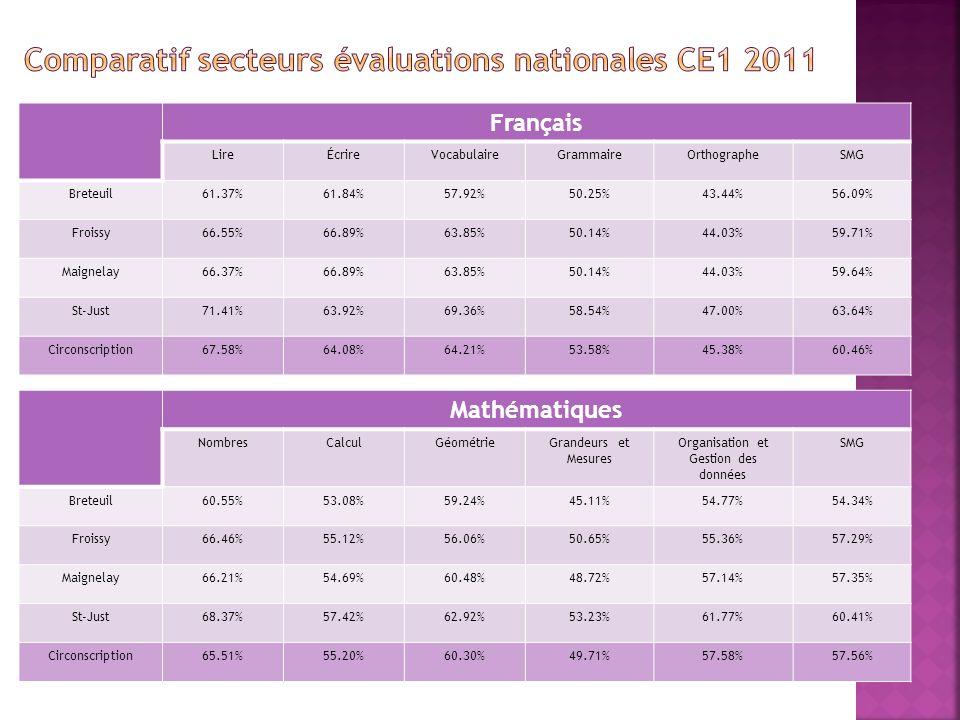 Français LireÉcrireVocabulaireGrammaireOrthographeSMG Breteuil61.37%61.84%57.92%50.25%43.44%56.09% Froissy66.55%66.89%63.85%50.14%44.03%59.71% Maignelay66.37%66.89%63.85%50.14%44.03%59.64% St-Just71.41%63.92%69.36%58.54%47.00%63.64% Circonscription67.58%64.08%64.21%53.58%45.38%60.46% Mathématiques NombresCalculGéométrieGrandeurs et Mesures Organisation et Gestion des données SMG Breteuil60.55%53.08%59.24%45.11%54.77%54.34% Froissy66.46%55.12%56.06%50.65%55.36%57.29% Maignelay66.21%54.69%60.48%48.72%57.14%57.35% St-Just68.37%57.42%62.92%53.23%61.77%60.41% Circonscription65.51%55.20%60.30%49.71%57.58%57.56%