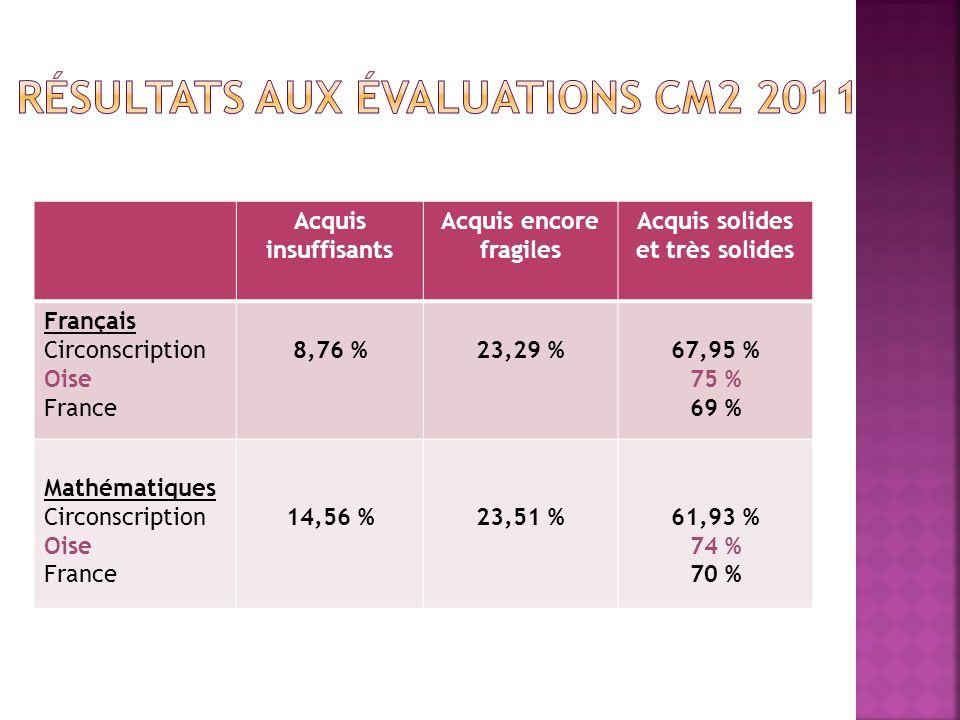 Acquis insuffisants Acquis encore fragiles Acquis solides et très solides Français Circonscription Oise France 8,76 %23,29 %67,95 % 75 % 69 % Mathématiques Circonscription Oise France 14,56 %23,51 %61,93 % 74 % 70 %