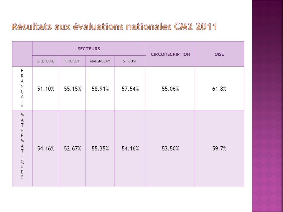 SECTEURS CIRCONSCRIPTIONOISE BRETEUILFROISSYMAIGNELAYST-JUST FRANÇAISFRANÇAIS 51.10%55.15%58.91%57.54%55.06%61.8% MATHÉMATIQUESMATHÉMATIQUES 54.16%52.67%55.35%54.16%53.50%59.7%