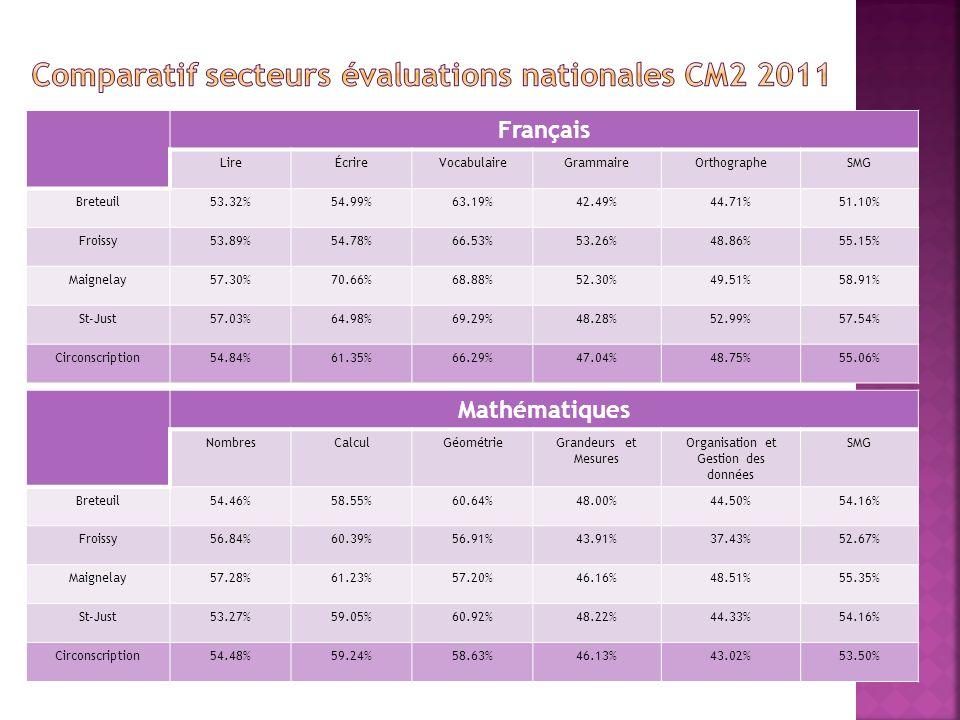 Français LireÉcrireVocabulaireGrammaireOrthographeSMG Breteuil53.32%54.99%63.19%42.49%44.71%51.10% Froissy53.89%54.78%66.53%53.26%48.86%55.15% Maignelay57.30%70.66%68.88%52.30%49.51%58.91% St-Just57.03%64.98%69.29%48.28%52.99%57.54% Circonscription54.84%61.35%66.29%47.04%48.75%55.06% Mathématiques NombresCalculGéométrieGrandeurs et Mesures Organisation et Gestion des données SMG Breteuil54.46%58.55%60.64%48.00%44.50%54.16% Froissy56.84%60.39%56.91%43.91%37.43%52.67% Maignelay57.28%61.23%57.20%46.16%48.51%55.35% St-Just53.27%59.05%60.92%48.22%44.33%54.16% Circonscription54.48%59.24%58.63%46.13%43.02%53.50%