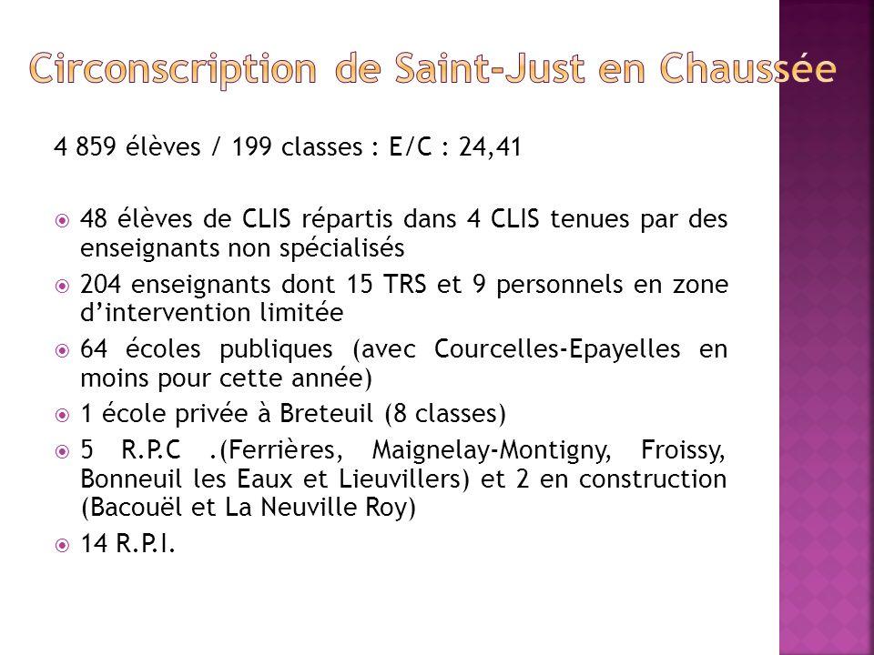 4 859 élèves / 199 classes : E/C : 24,41 48 élèves de CLIS répartis dans 4 CLIS tenues par des enseignants non spécialisés 204 enseignants dont 15 TRS et 9 personnels en zone dintervention limitée 64 écoles publiques (avec Courcelles-Epayelles en moins pour cette année) 1 école privée à Breteuil (8 classes) 5 R.P.C.(Ferrières, Maignelay-Montigny, Froissy, Bonneuil les Eaux et Lieuvillers) et 2 en construction (Bacouël et La Neuville Roy) 14 R.P.I.