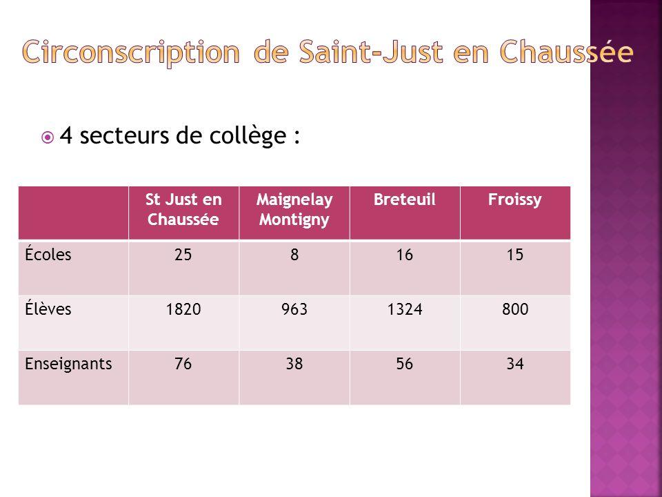 4 secteurs de collège : St Just en Chaussée Maignelay Montigny BreteuilFroissy Écoles2581615 Élèves18209631324800 Enseignants76385634