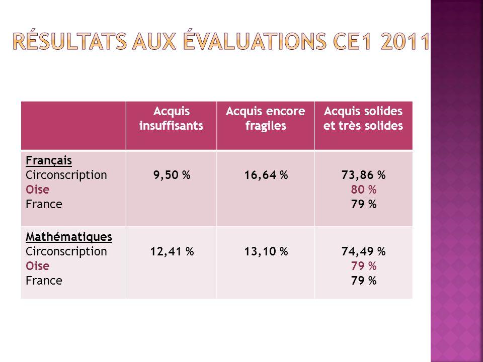Acquis insuffisants Acquis encore fragiles Acquis solides et très solides Français Circonscription Oise France 9,50 %16,64 %73,86 % 80 % 79 % Mathématiques Circonscription Oise France 12,41 %13,10 %74,49 % 79 %