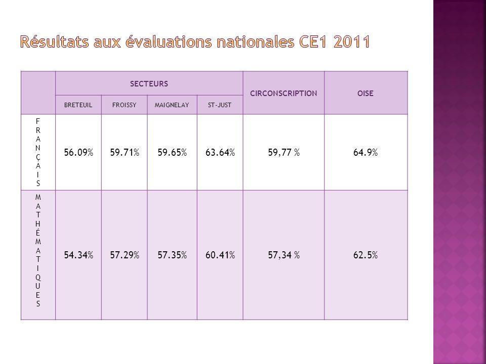 SECTEURS CIRCONSCRIPTIONOISE BRETEUILFROISSYMAIGNELAYST-JUST FRANÇAISFRANÇAIS 56.09%59.71%59.65%63.64%59,77 %64.9% MATHÉMATIQUESMATHÉMATIQUES 54.34%57.29%57.35%60.41%57,34 %62.5%