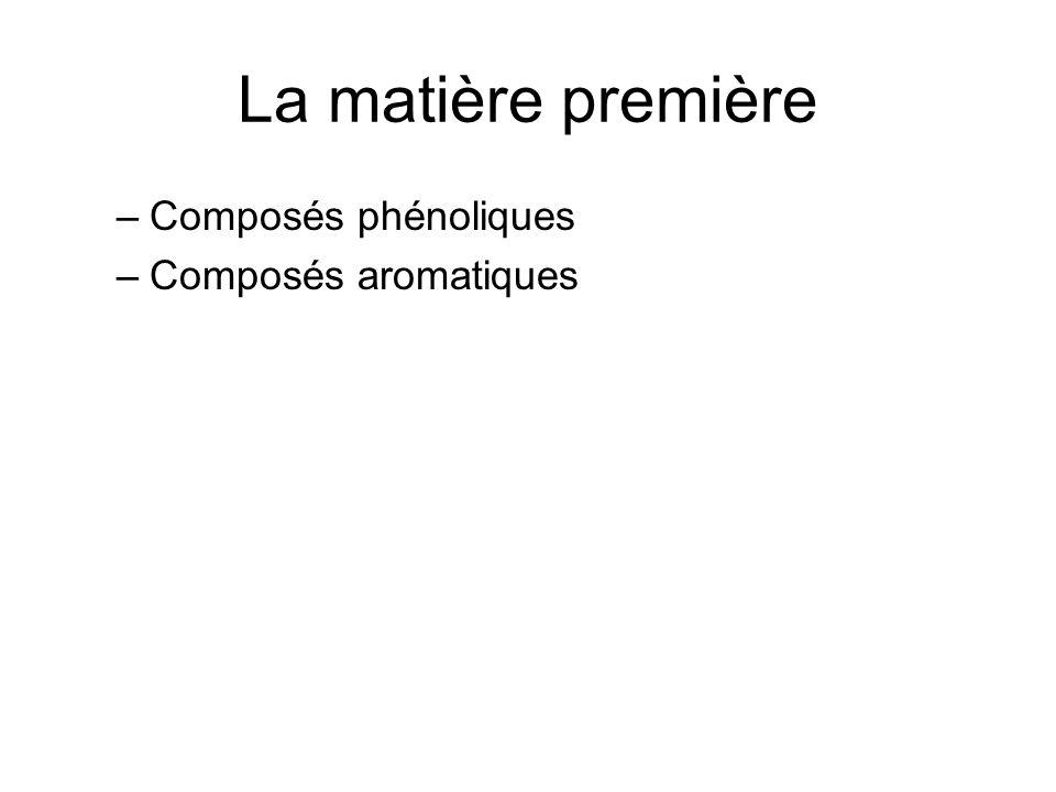 La matière première –Composés phénoliques –Composés aromatiques