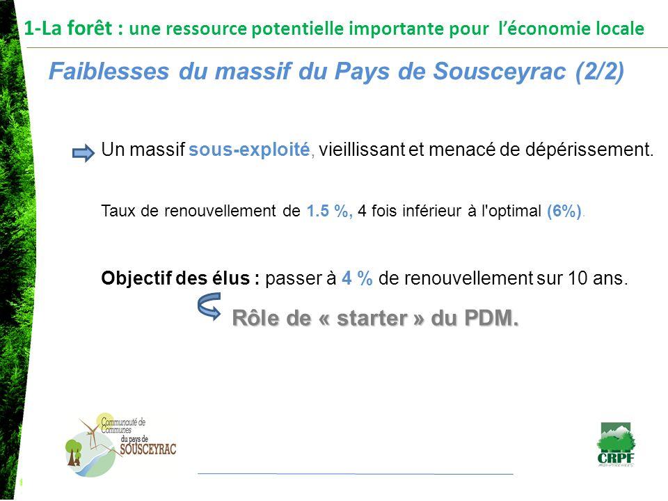 1-La forêt : une ressource potentielle importante pour léconomie locale Faiblesses du massif du Pays de Sousceyrac (2/2) Un massif sous-exploité, viei