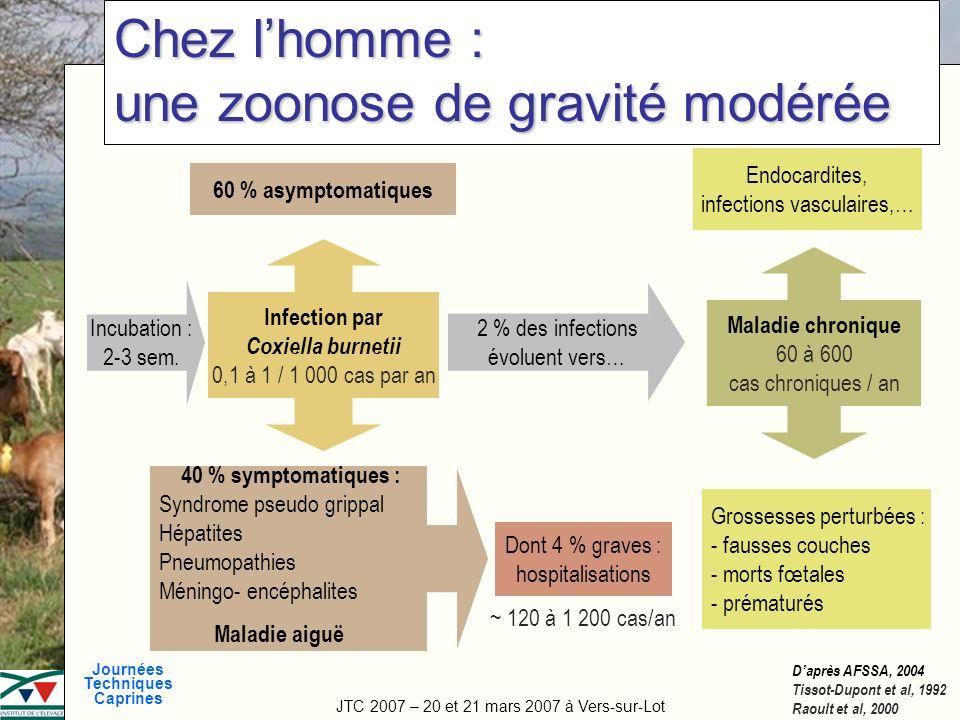 JTC 2007 – 20 et 21 mars 2007 à Vers-sur-Lot Journées Techniques Caprines Titre de la manifestation Chez lhomme : une zoonose de gravité modérée Incub