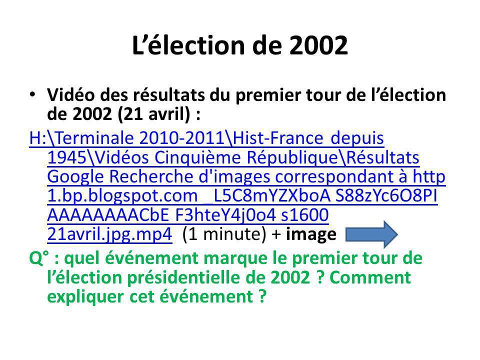 Lélection de 2002 Vidéo des résultats du premier tour de lélection de 2002 (21 avril) : H:\Terminale 2010-2011\Hist-France depuis 1945\Vidéos Cinquième République\Résultats Google Recherche d images correspondant à http 1.bp.blogspot.com _L5C8mYZXboA S88zYc6O8PI AAAAAAAACbE F3hteY4j0o4 s1600 21avril.jpg.mp4H:\Terminale 2010-2011\Hist-France depuis 1945\Vidéos Cinquième République\Résultats Google Recherche d images correspondant à http 1.bp.blogspot.com _L5C8mYZXboA S88zYc6O8PI AAAAAAAACbE F3hteY4j0o4 s1600 21avril.jpg.mp4 (1 minute) + image Q° : quel événement marque le premier tour de lélection présidentielle de 2002 .
