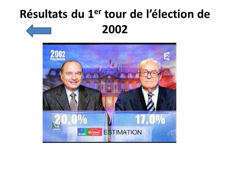 Résultats du 1 er tour de lélection de 2002