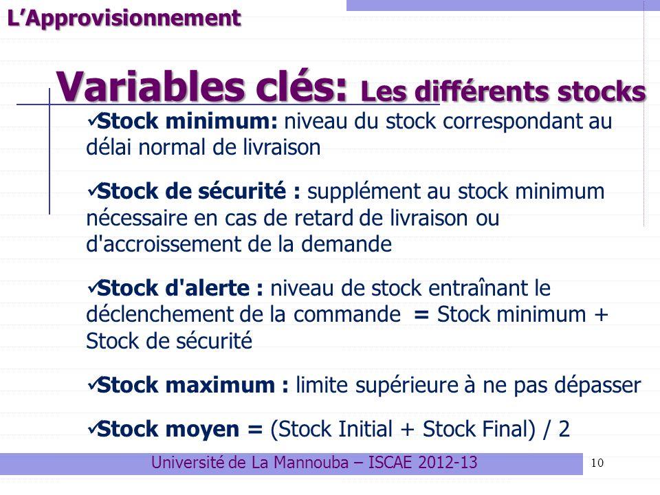 Variables clés: Les différents stocks 10LApprovisionnement Stock minimum: niveau du stock correspondant au délai normal de livraison Stock de sécurité