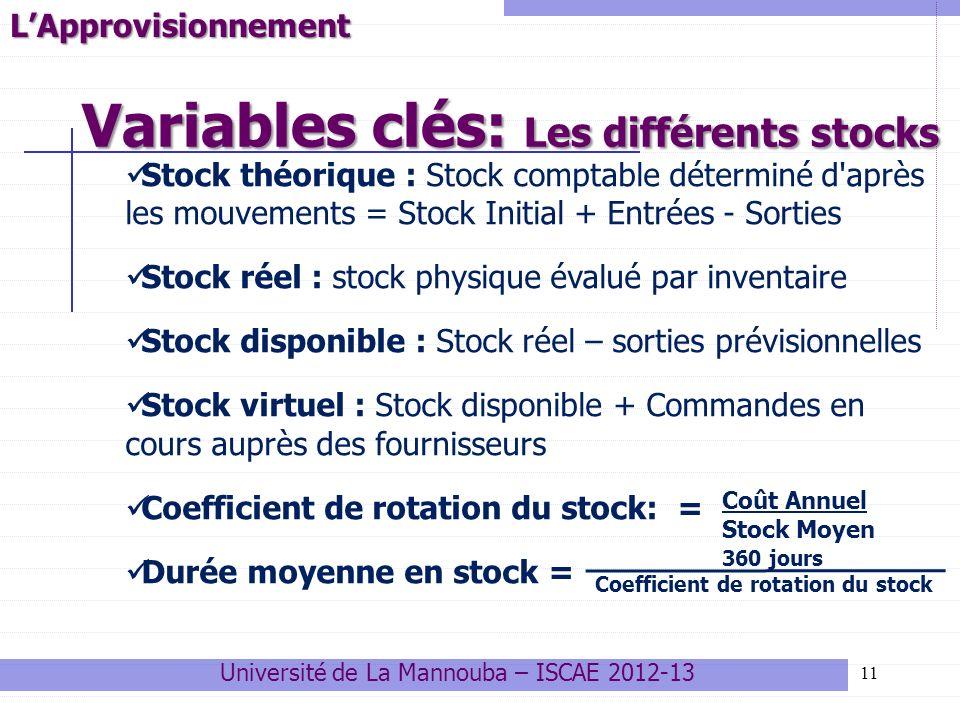 Variables clés: Les différents stocks 11LApprovisionnement Stock théorique : Stock comptable déterminé d'après les mouvements = Stock Initial + Entrée