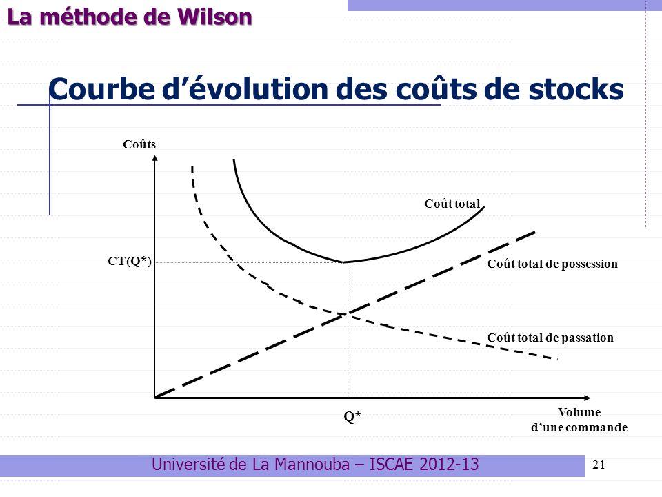 21 Courbe dévolution des coûts de stocks Q* Volume dune commande Coûts CT(Q*) Coût total Coût total de possession Coût total de passation La méthode d